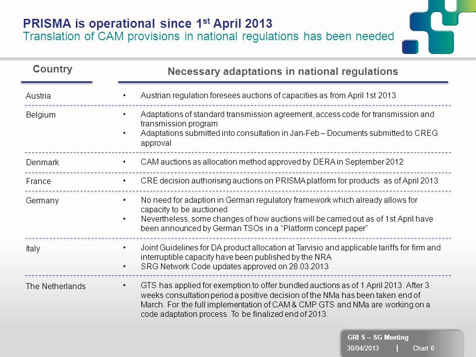 30/04/2013 | Chart 6 GRI S – SG Meeting PRISMA is operational since 1 st April 2013 Translation of CAM provisions in national regulations has been nee