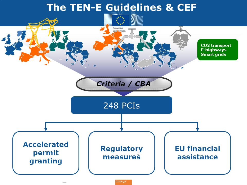 Energy 248 PCIs Accelerated permit granting Regulatory measures EU financial assistance Criteria / CBA The TEN-E Guidelines & CEF CO2 transport E-highways Smart grids
