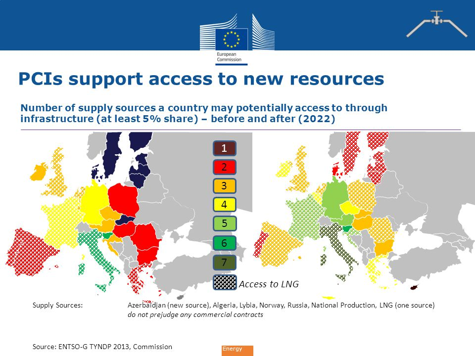 Energy PCIs support access to new resources Number of supply sources a country may potentially access to through infrastructure (at least 5% share) – before and after (2022) Supply Sources: Azerbaïdjan (new source), Algeria, Lybia, Norway, Russia, National Production, LNG (one source) do not prejudge any commercial contracts Source: ENTSO-G TYNDP 2013, Commission 1 2 3 4 5 6 7 Access to LNG