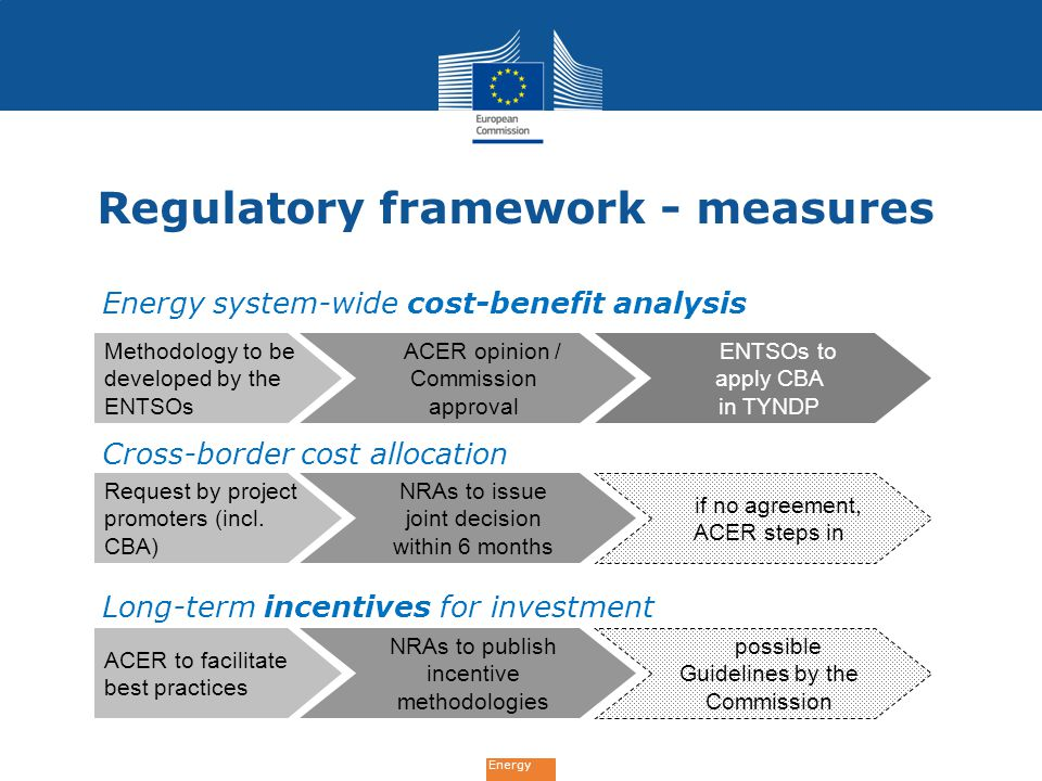 Energy Regulatory framework - measures Energy system-wide cost-benefit analysis Cross-border cost allocation Long-term incentives for investment Methodology to be developed by the ENTSOs ACER opinion / Commission approval ENTSOs to apply CBA in TYNDP Request by project promoters (incl.