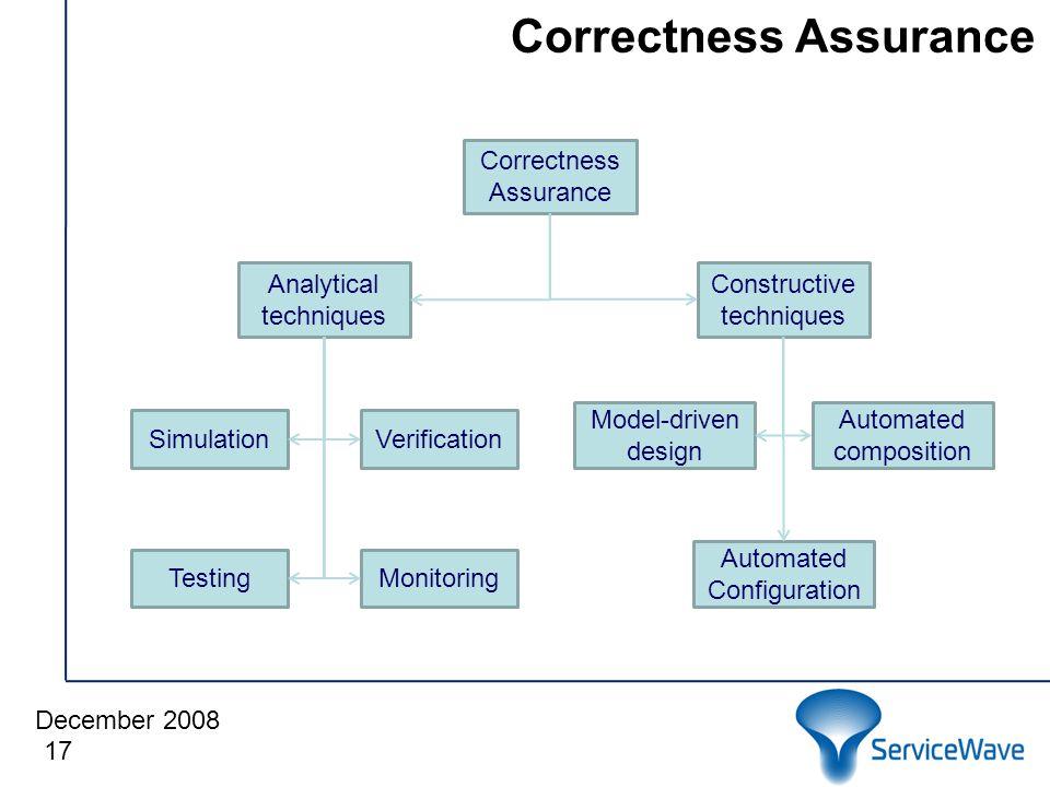 December 2008 Correctness Assurance 17 Correctness Assurance Analytical techniques Constructive techniques MonitoringTesting SimulationVerification Automated Configuration Model-driven design Automated composition