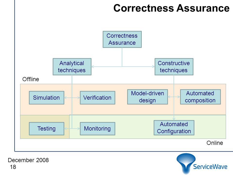 December 2008 Correctness Assurance 18 Correctness Assurance Analytical techniques Constructive techniques MonitoringTesting SimulationVerification Automated Configuration Model-driven design Automated composition Offline Online