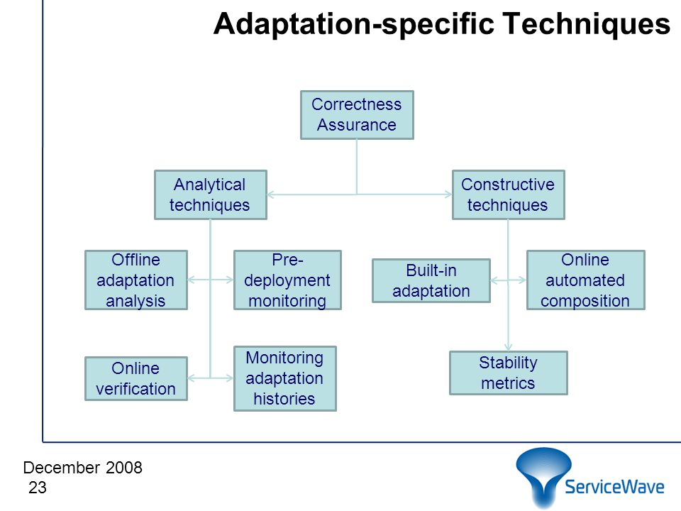 December 2008 Adaptation-specific Techniques 23 Correctness Assurance Analytical techniques Constructive techniques Monitoring adaptation histories Online verification Offline adaptation analysis Pre- deployment monitoring Stability metrics Built-in adaptation Online automated composition