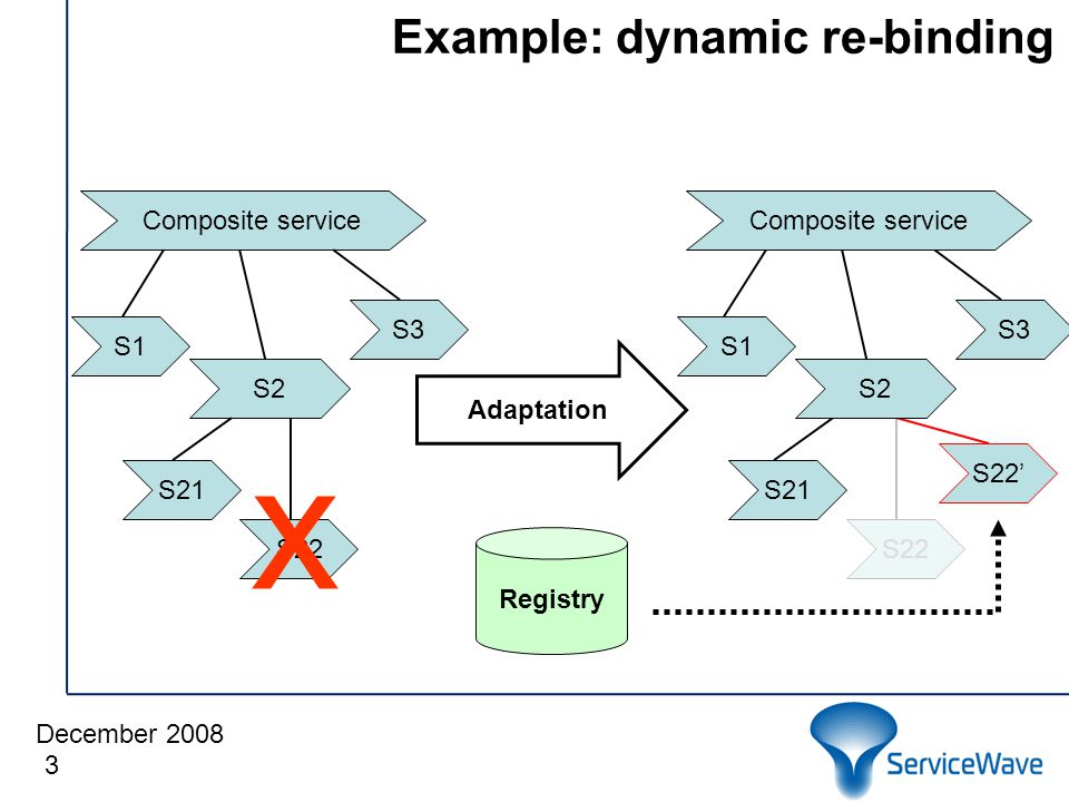 December 2008 Example: dynamic re-binding 3 S1 S21 S3 Composite service S2 S22 x Registry Adaptation S22' S22 S1 S21 S3 Composite service S2