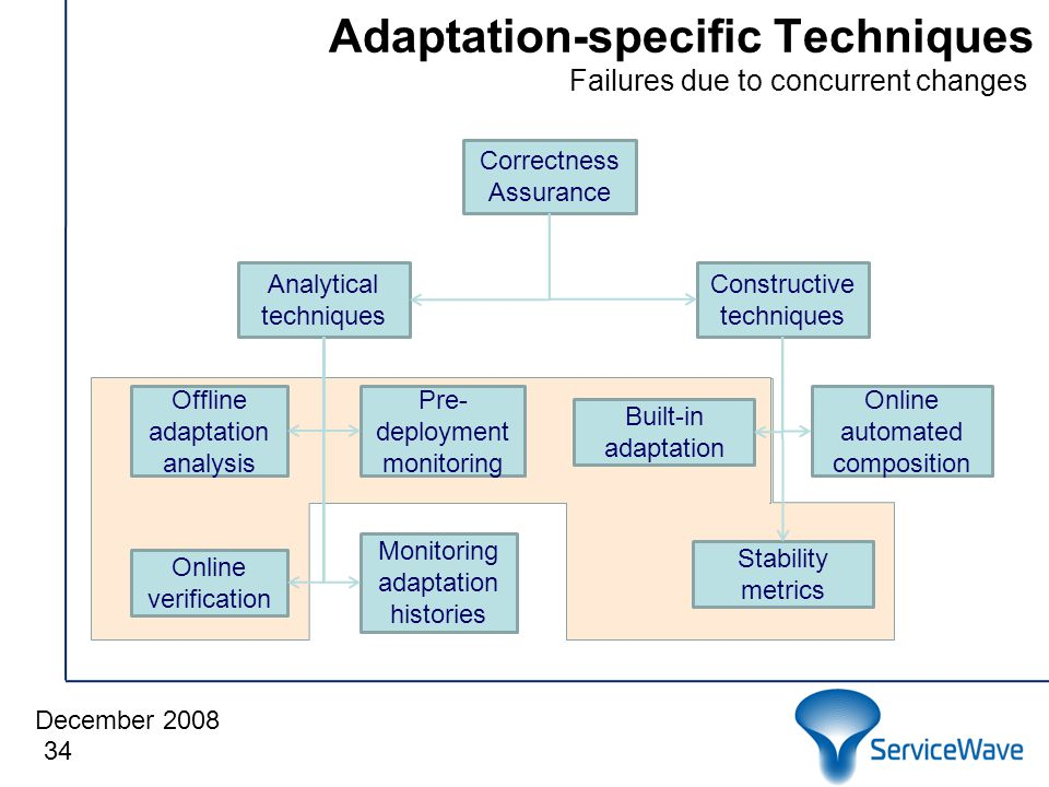 December 2008 Adaptation-specific Techniques 34 Correctness Assurance Analytical techniques Constructive techniques Monitoring adaptation histories Online verification Offline adaptation analysis Pre- deployment monitoring Stability metrics Built-in adaptation Online automated composition Failures due to concurrent changes