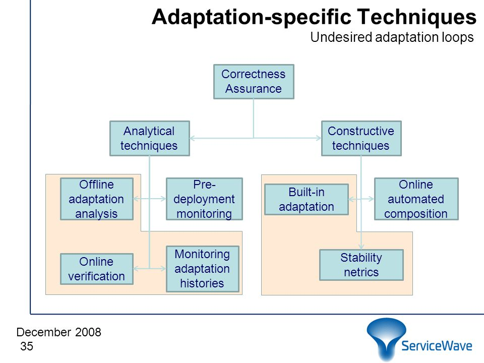 December 2008 Adaptation-specific Techniques 35 Correctness Assurance Analytical techniques Constructive techniques Monitoring adaptation histories Online verification Offline adaptation analysis Pre- deployment monitoring Stability netrics Built-in adaptation Online automated composition Undesired adaptation loops