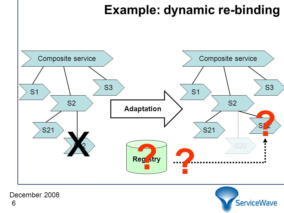 December 2008 Example: dynamic re-binding 6 S1 S21 S3 Composite service S2 S22 x Registry Adaptation S22' S22 S1 S21 S3 Composite service S2 .