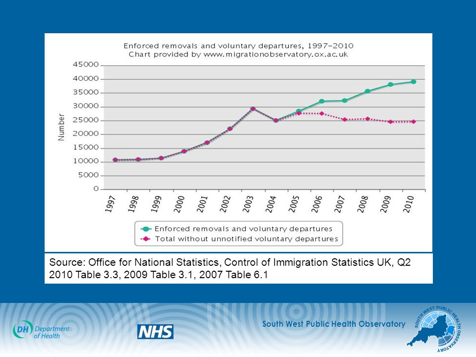 Source: Office for National Statistics, Control of Immigration Statistics UK, Q2 2010 Table 3.3, 2009 Table 3.1, 2007 Table 6.1