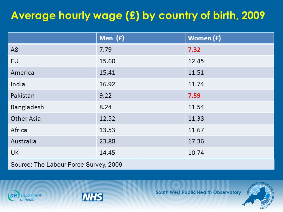 Average hourly wage (£) by country of birth, 2009 Men (£)Women (£) A87.797.32 EU15.6012.45 America15.4111.51 India16.9211.74 Pakistan9.227.59 Bangladesh8.2411.54 Other Asia12.5211.38 Africa13.5311.67 Australia23.8817.36 UK14.4510.74 Source: The Labour Force Survey, 2009