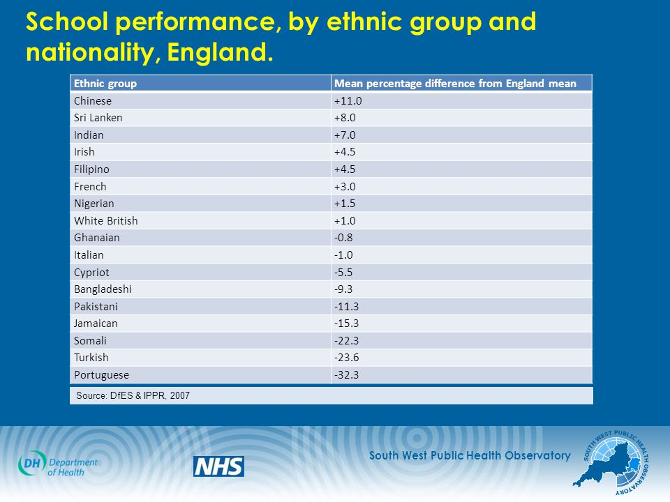 South West Public Health Observatory School performance, by ethnic group and nationality, England.