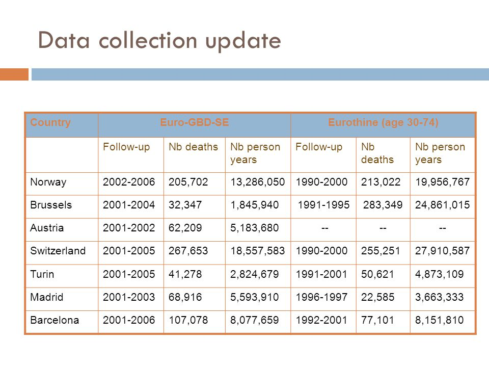 Data collection update CountryEuro-GBD-SEEurothine (age 30-74) Follow-upNb deathsNb person years Follow-upNb deaths Nb person years Norway2002-2006205,70213,286,0501990-2000213,02219,956,767 Brussels2001-200432,3471,845,9401991-1995283,34924,861,015 Austria2001-200262,2095,183,680 -- Switzerland2001-2005267,65318,557,5831990-2000255,25127,910,587 Turin2001-200541,2782,824,6791991-200150,6214,873,109 Madrid2001-200368,9165,593,9101996-199722,5853,663,333 Barcelona2001-2006107,0788,077,6591992-200177,1018,151,810