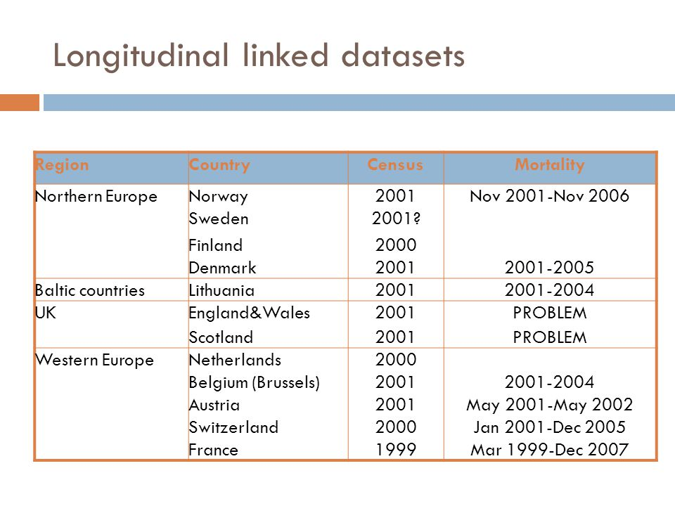 Longitudinal linked datasets RegionCountryCensusMortality Northern EuropeNorway2001Nov 2001-Nov 2006 Sweden2001.
