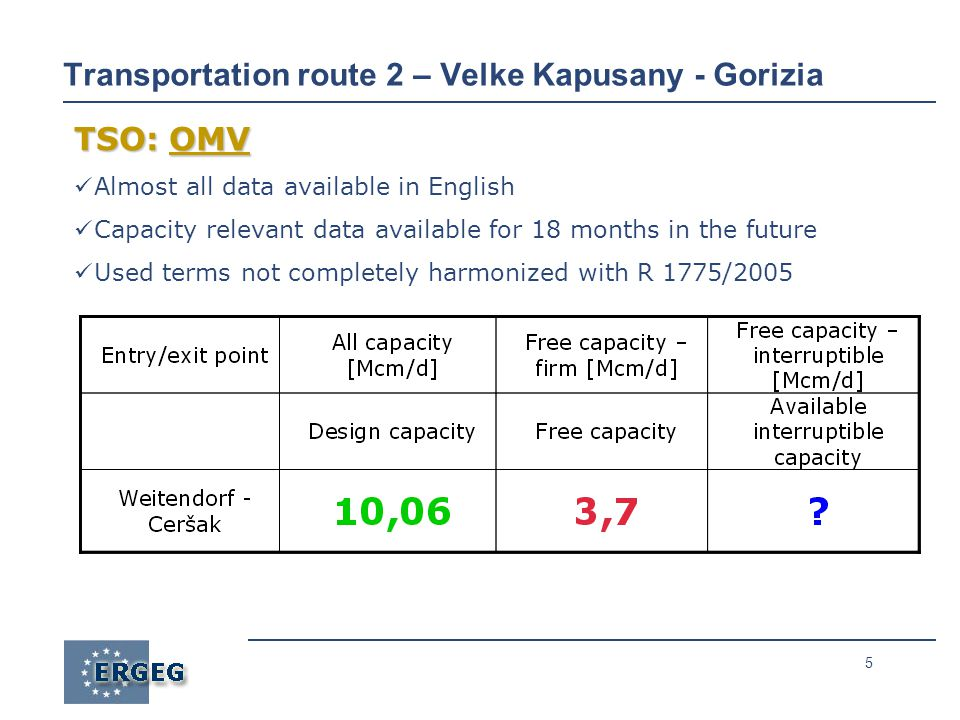 5 Transportation route 2 – Velke Kapusany - Gorizia TSO: OMV Almost all data available in English Capacity relevant data available for 18 months in the future Used terms not completely harmonized with R 1775/2005