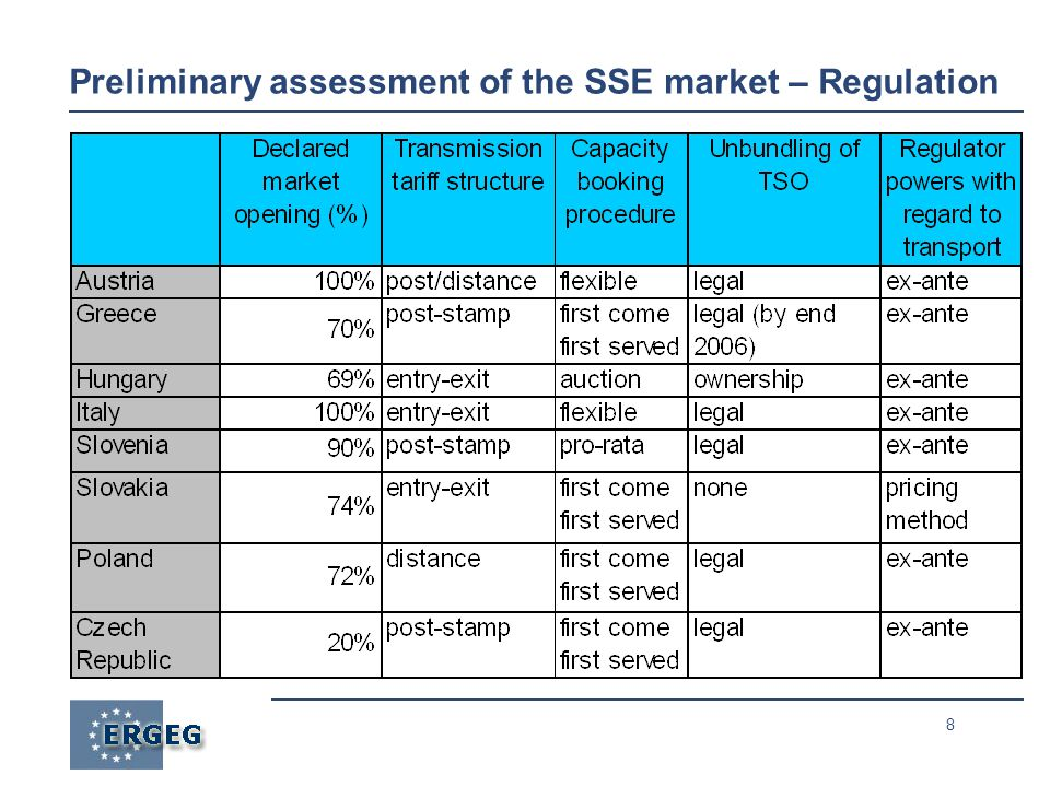 8 Preliminary assessment of the SSE market – Regulation