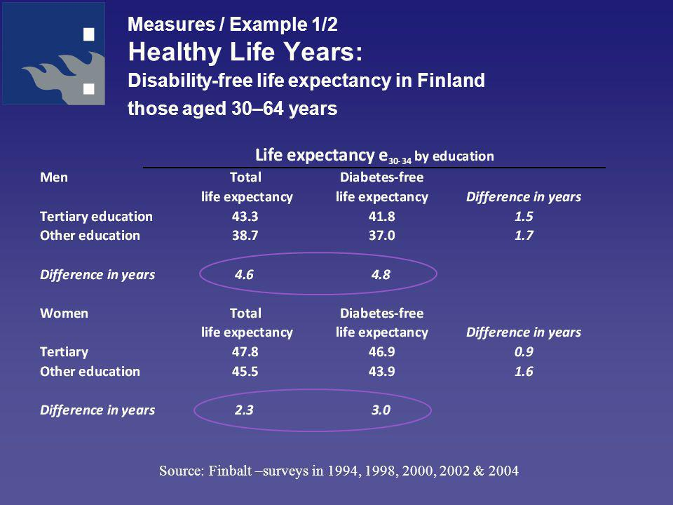 Measures / Example 1/2 Healthy Life Years: Disability-free life expectancy in Finland those aged 30–64 years Source: Finbalt –surveys in 1994, 1998, 2000, 2002 & 2004