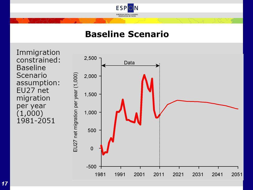 17 Baseline Scenario Immigration constrained: Baseline Scenario assumption: EU27 net migration per year (1,000) 1981-2051