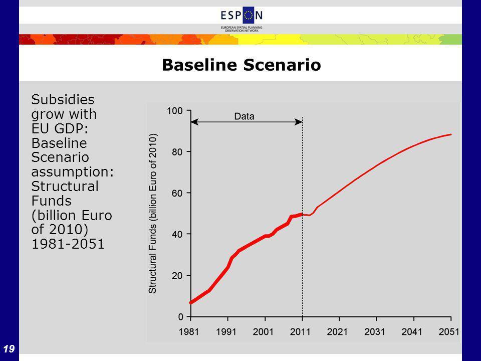 19 Baseline Scenario Subsidies grow with EU GDP: Baseline Scenario assumption: Structural Funds (billion Euro of 2010) 1981-2051