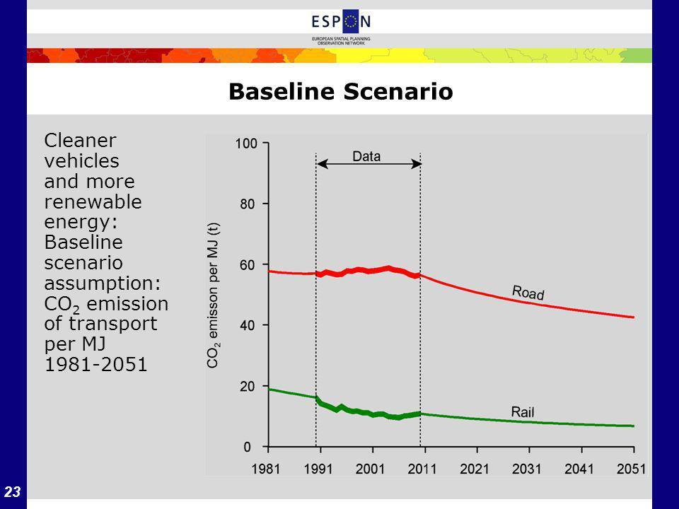 23 Baseline Scenario Cleaner vehicles and more renewable energy: Baseline scenario assumption: CO 2 emission of transport per MJ 1981-2051