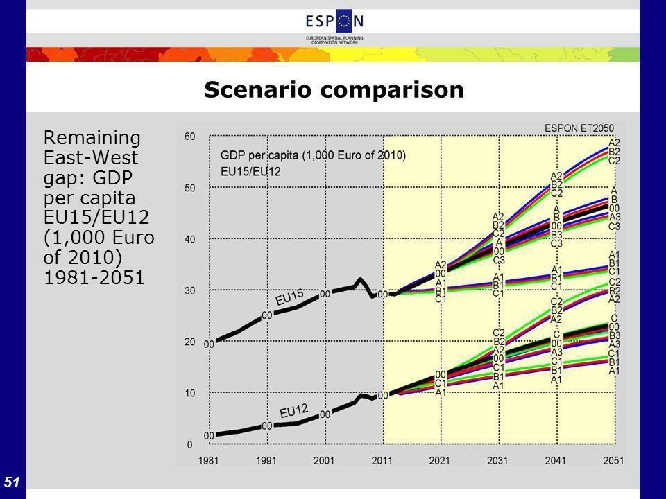 51 Scenario comparison Remaining East-West gap: GDP per capita EU15/EU12 (1,000 Euro of 2010) 1981-2051