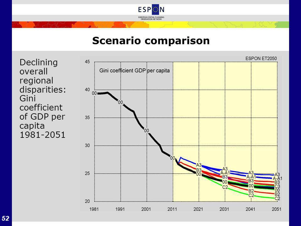 52 Scenario comparison Declining overall regional disparities: Gini coefficient of GDP per capita 1981-2051