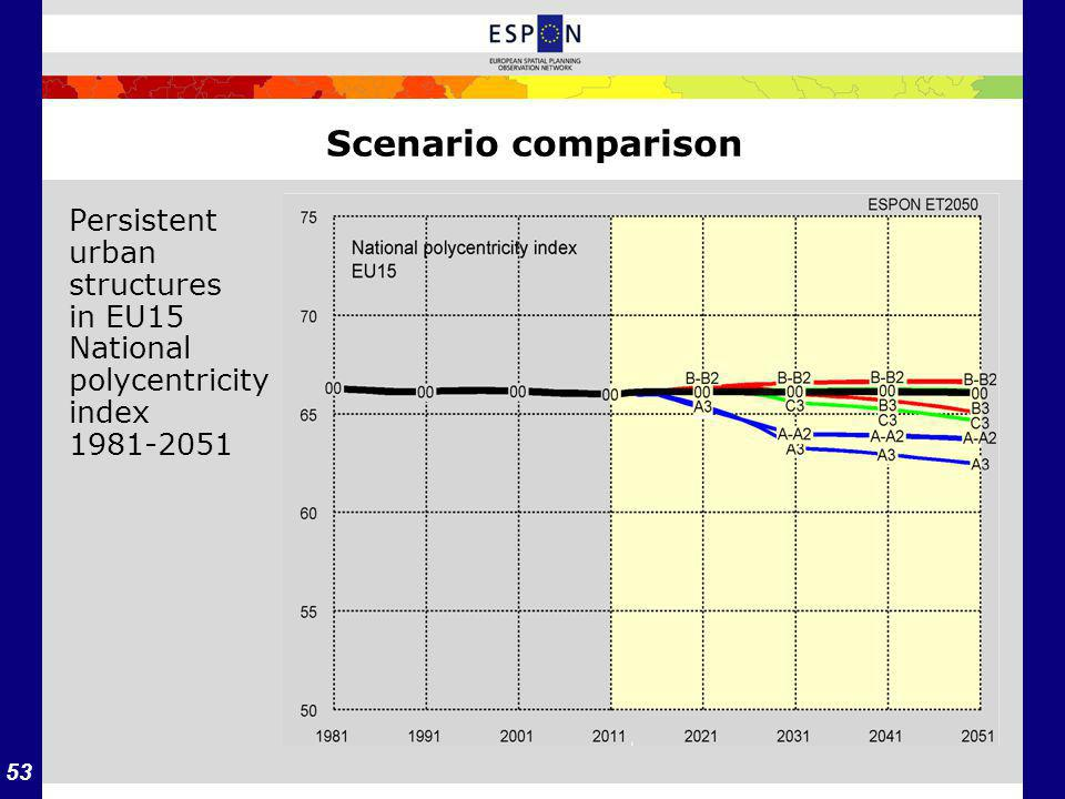 53 Scenario comparison Persistent urban structures in EU15 National polycentricity index 1981-2051
