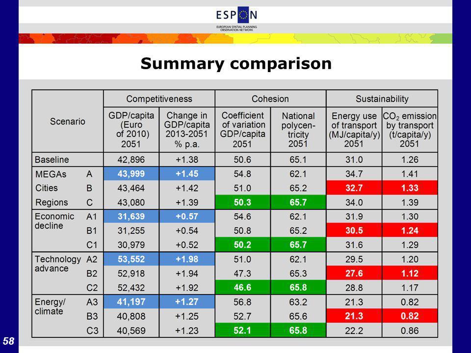 58 Summary comparison