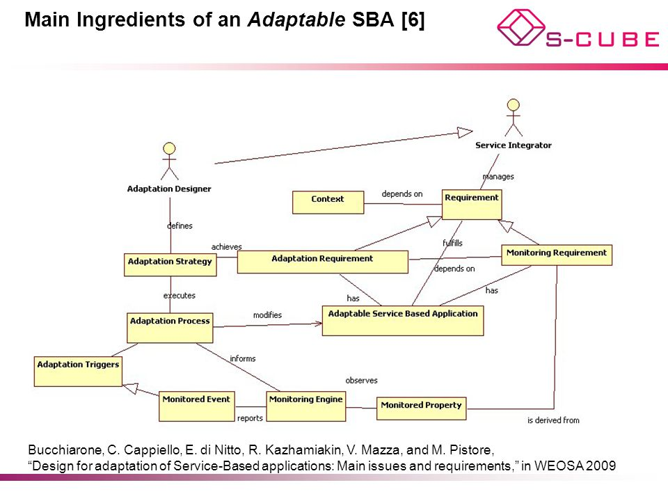 "Main Ingredients of an Adaptable SBA [6] Bucchiarone, C. Cappiello, E. di Nitto, R. Kazhamiakin, V. Mazza, and M. Pistore, ""Design for adaptation of S"