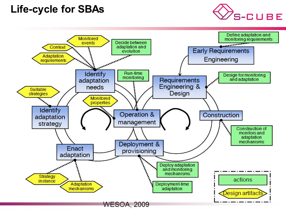 Life-cycle for SBAs WESOA, 2009