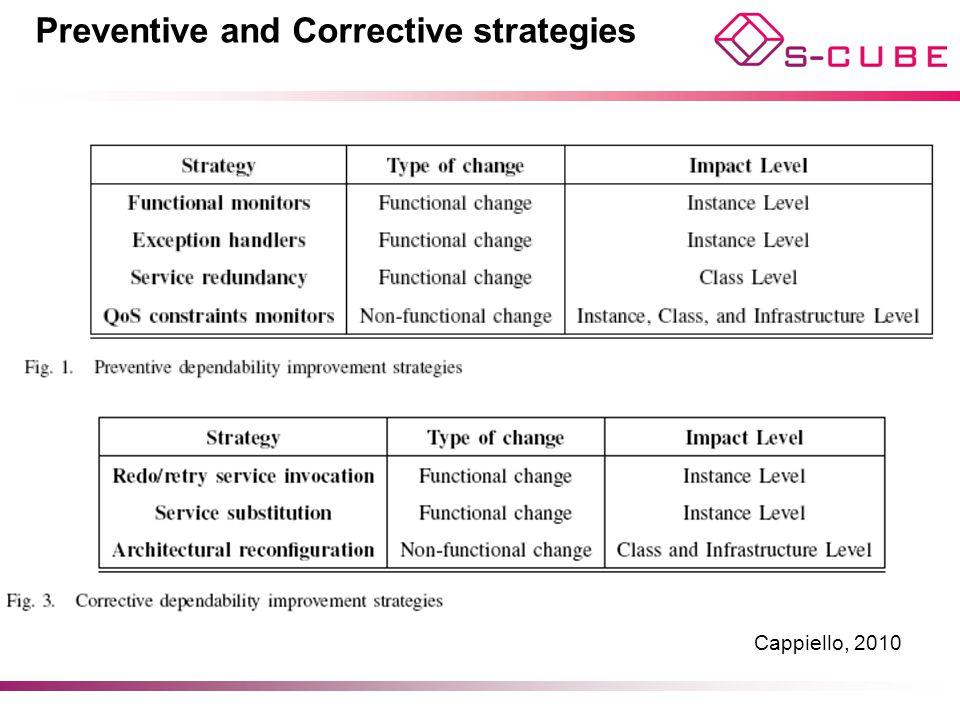 Preventive and Corrective strategies Cappiello, 2010