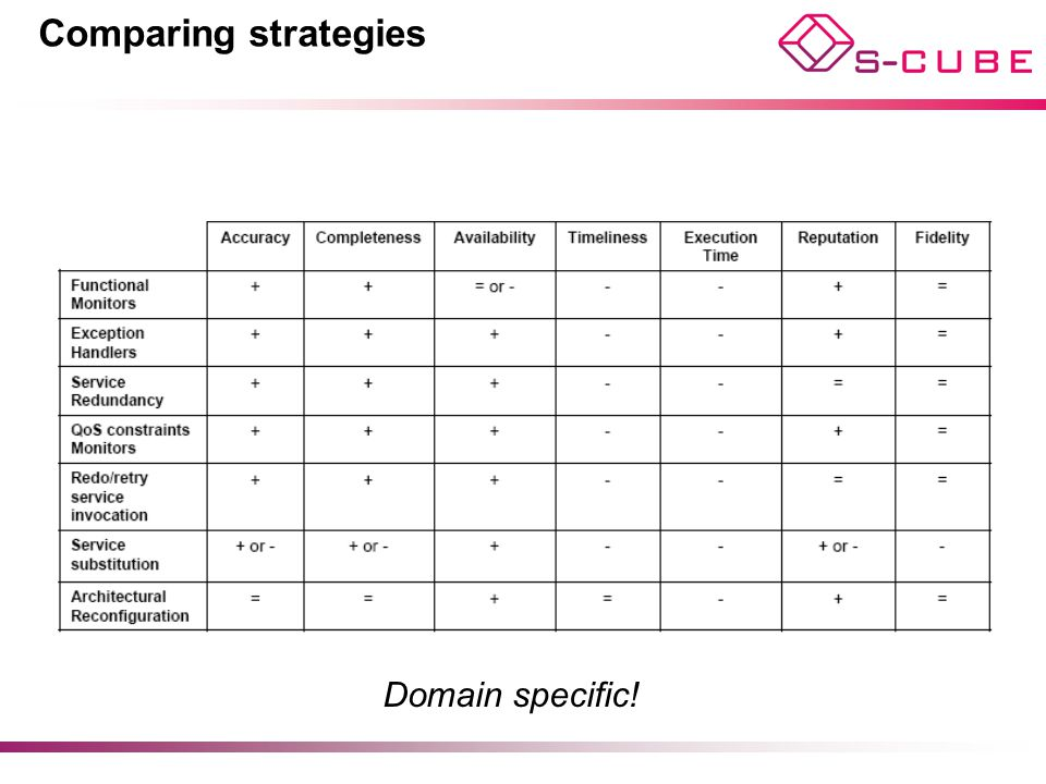 Comparing strategies Domain specific!