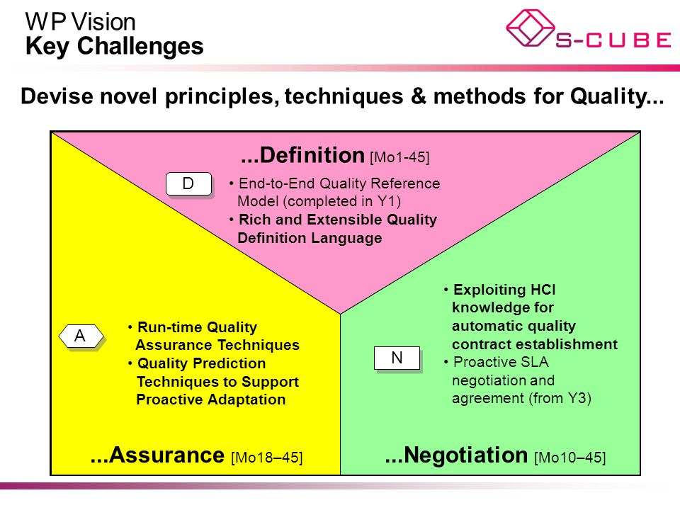 WP Vision Key Challenges...Definition [Mo1-45]...Assurance [Mo18–45]...Negotiation [Mo10–45] Devise novel principles, techniques & methods for Quality