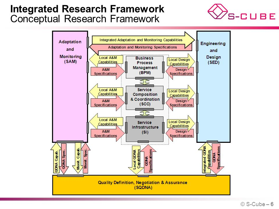 Integrated Research Framework Conceptual Research Framework © S-Cube – 6
