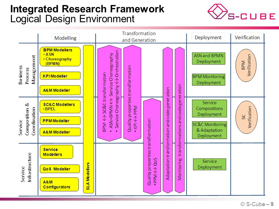 Integrated Research Framework Logical Design Environment © S-Cube – 9