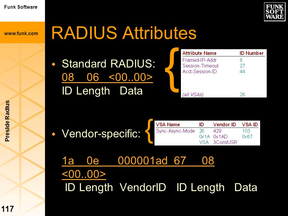 Funk Software www.funk.com Preside Radius 117 RADIUS Attributes w Standard RADIUS: 08 06 ID Length Data w Vendor-specific: 1a 0e 000001ad 67 08 ID Len