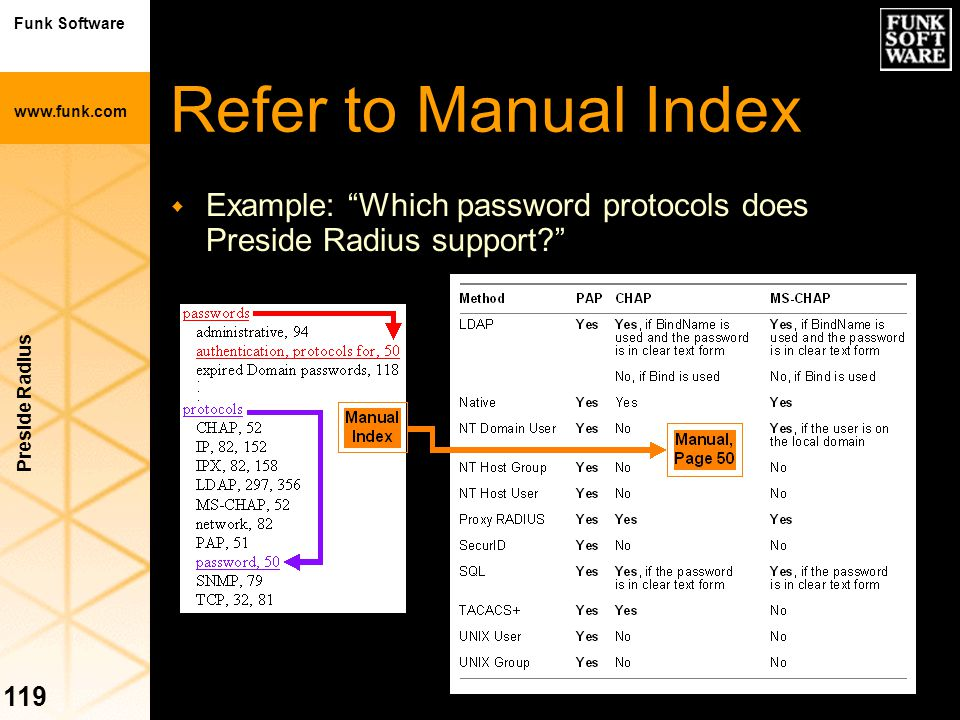 """Funk Software www.funk.com Preside Radius 119 Refer to Manual Index w Example: """"Which password protocols does Preside Radius support?"""""""