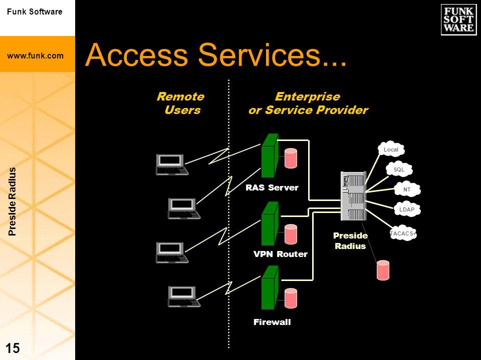 Funk Software www.funk.com Preside Radius 15 Access Services... Local SQL NT LDAP TACACS+ Enterprise or Service Provider Remote Users RAS Server VPN R