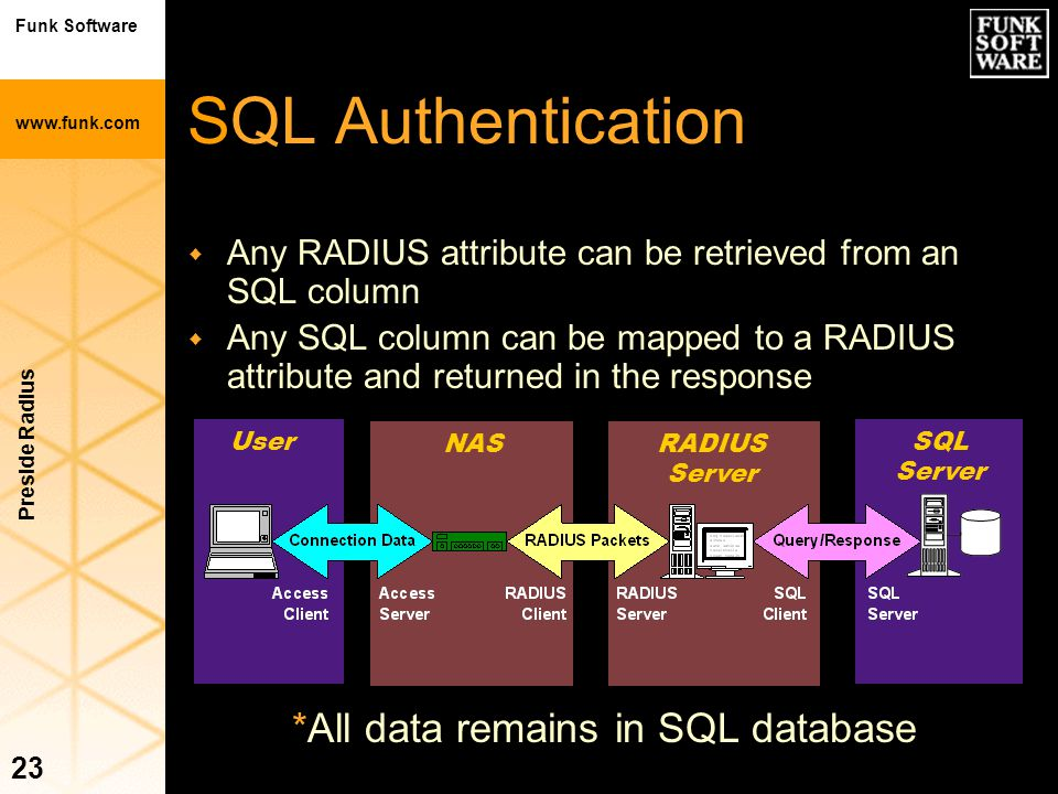 Funk Software www.funk.com Preside Radius 23 SQL Authentication w Any RADIUS attribute can be retrieved from an SQL column w Any SQL column can be map
