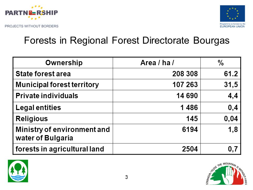 Forests in Regional Forest Directorate Bourgas Ownership Area / ha /% State forest area208 30861.2 Municipal forest territory107 26331,5 Private indiv