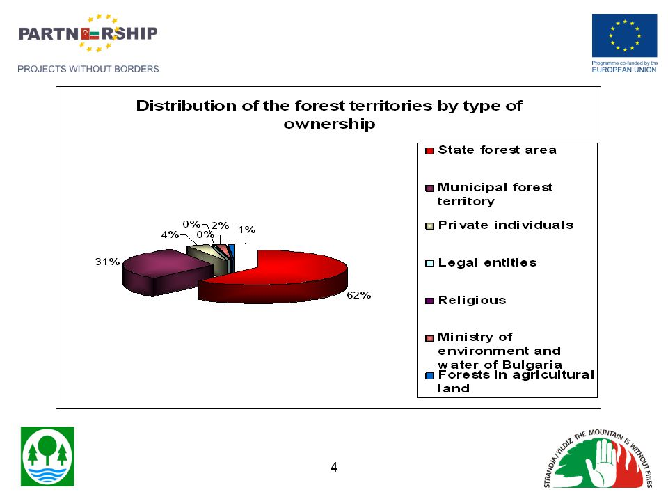 From the data on forest fires in RDF Bourgas for the last 14 years, be seen, that they differ in number, and in area.