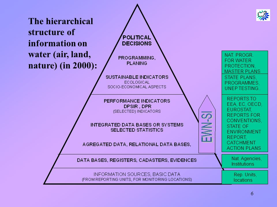 6 The hierarchical structure of information on water (air, land, nature) (in 2000): Nat. Agencies, Institutions Rep. Units, locations Nat. Agencies, I
