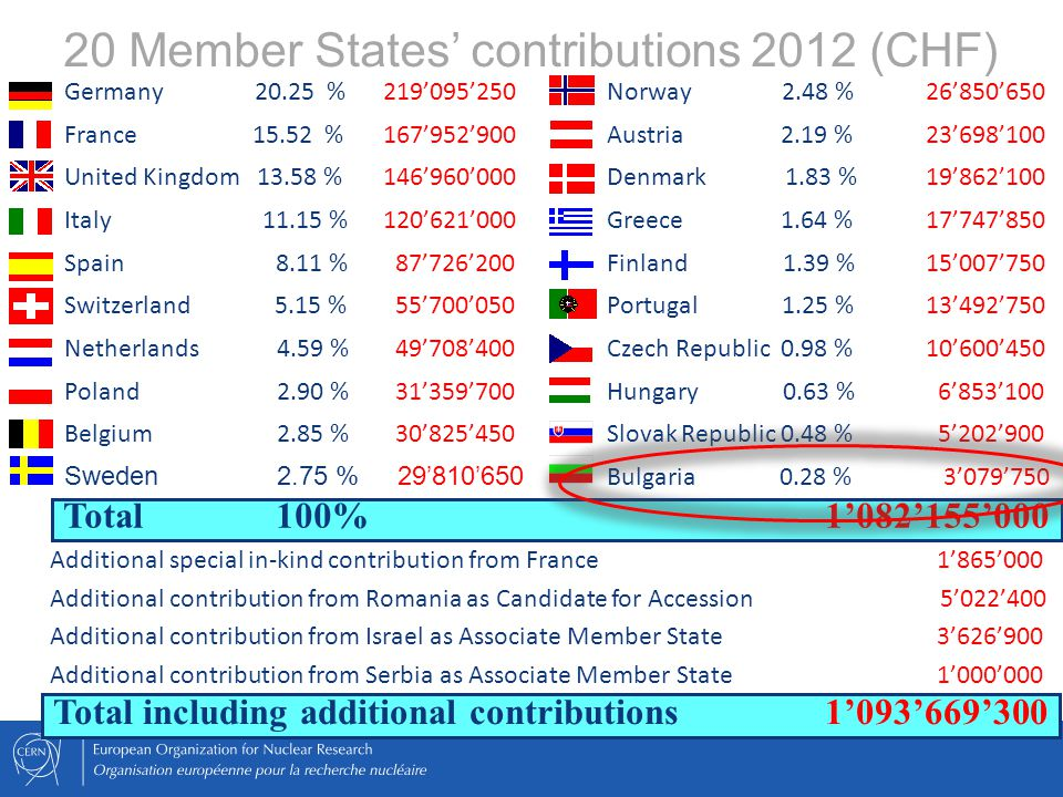20 Member States' contributions 2012 (CHF) Total 100% 1'082'155'000 Germany 20.25 %219'095'250 France 15.52 % 167'952'900 United Kingdom 13.58 % 146'960'000 Italy 11.15 % 120'621'000 Spain 8.11 % 87'726'200 Switzerland 5.15 % 55'700'050 Netherlands 4.59 % 49'708'400 Poland 2.90 % 31'359'700 Belgium 2.85 % 30'825'450 Sweden 2.75 % 29'810'650 Norway 2.48 % 26'850'650 Austria 2.19 % 23'698'100 Denmark 1.83 % 19'862'100 Greece 1.64 % 17'747'850 Finland 1.39 % 15'007'750 Portugal 1.25 % 13'492'750 Czech Republic 0.98 % 10'600'450 Hungary 0.63 % 6'853'100 Slovak Republic 0.48 % 5'202'900 Bulgaria 0.28 % 3'079'750 Total including additional contributions 1'093'669'300 Additional special in-kind contribution from France 1'865'000 Additional contribution from Romania as Candidate for Accession 5'022'400 Additional contribution from Israel as Associate Member State 3'626'900 Additional contribution from Serbia as Associate Member State 1'000'000