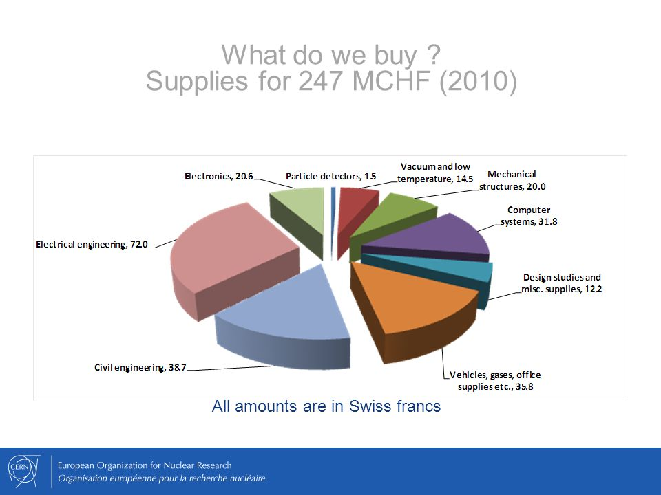 What do we buy ? Supplies for 247 MCHF (2010) All amounts are in Swiss francs