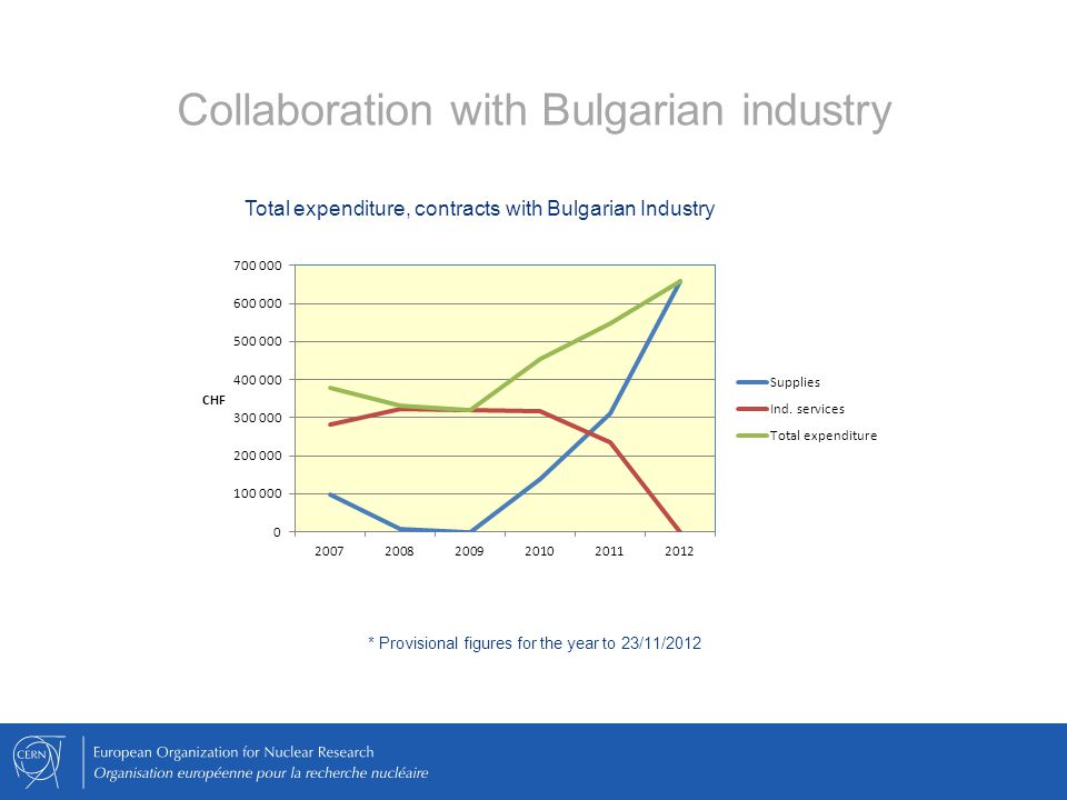 Collaboration with Bulgarian industry Total expenditure, contracts with Bulgarian Industry * Provisional figures for the year to 23/11/2012
