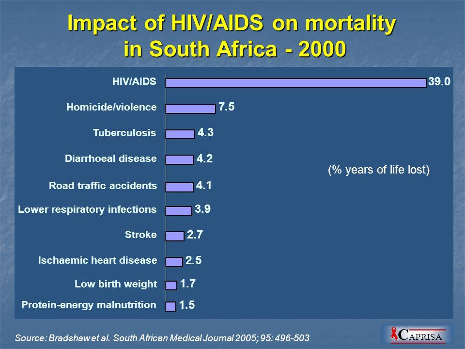 Source: Bradshaw et al.