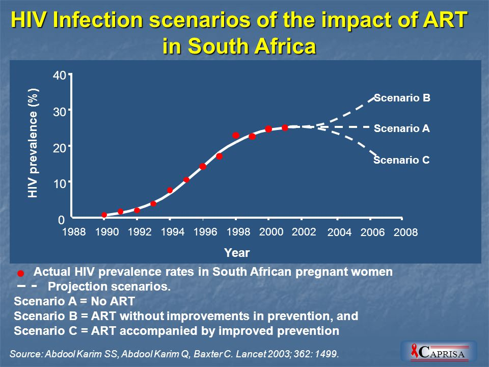 Projected HIV infections and AIDS deaths averted, 2002 to 2015 Source: Johnson and Dorrington, 2002 Johnson/Dorrington simulation model: Impact of ART on prevention and mortality Number of people (millions) 4321043210 Prevention only scenario Treatment and prevention scenario HIV infections Averted AIDS deaths averted Treatment and Prevention scenarios C APRISA