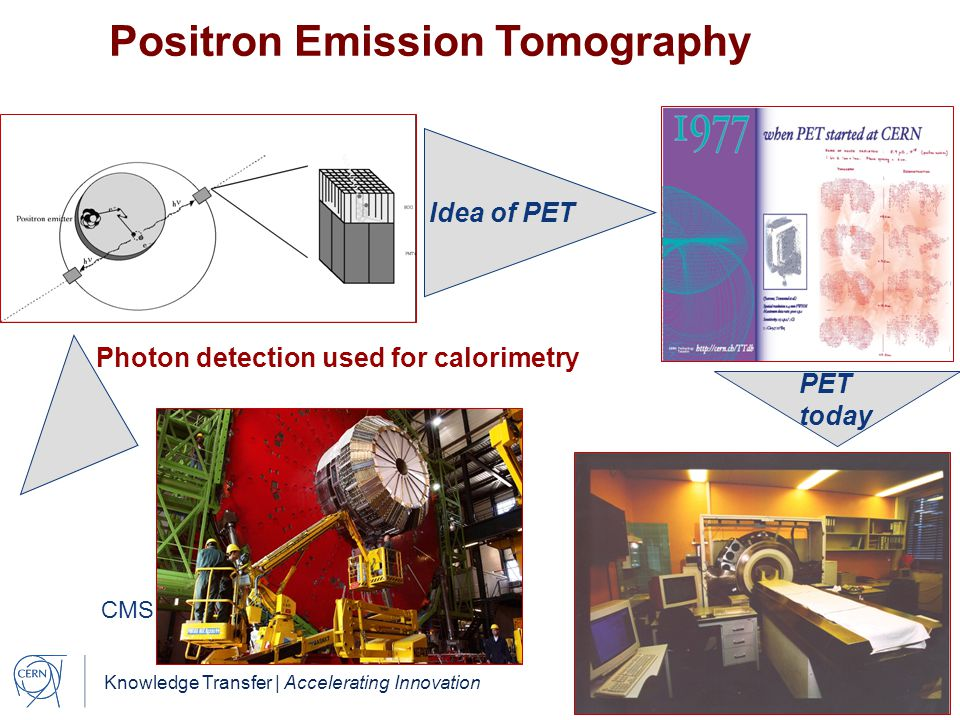 Knowledge Transfer | Accelerating Innovation Photon detection used for calorimetry Idea of PET Positron Emission Tomography PET today CMS