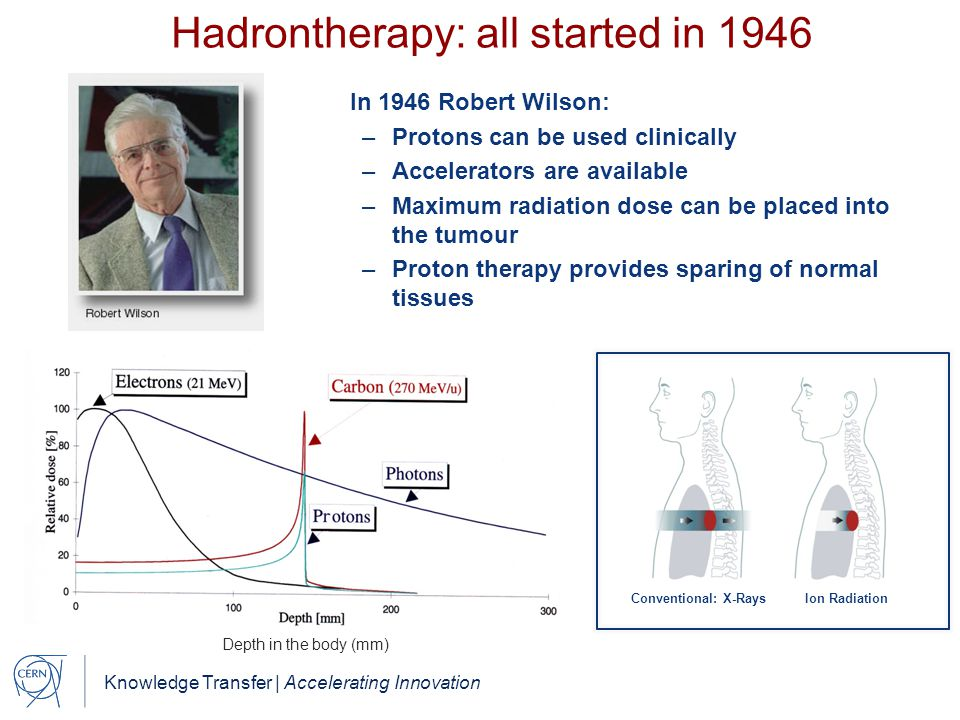 Knowledge Transfer | Accelerating Innovation Hadrontherapy: all started in 1946 In 1946 Robert Wilson: –Protons can be used clinically –Accelerators are available –Maximum radiation dose can be placed into the tumour –Proton therapy provides sparing of normal tissues Depth in the body (mm) Conventional: X-Rays Ion Radiation