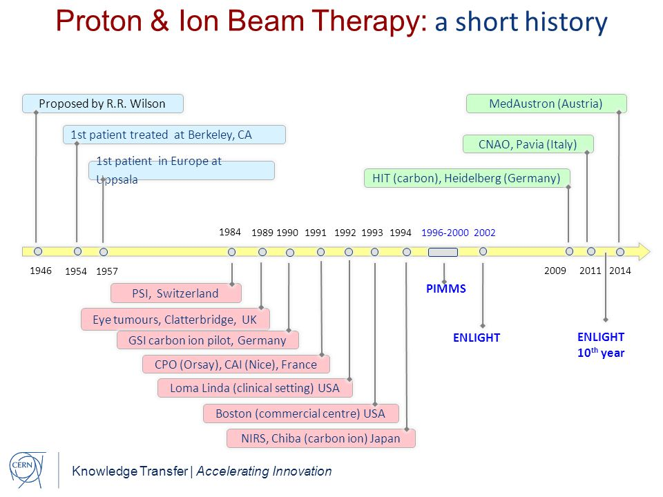 Knowledge Transfer | Accelerating Innovation Proton & Ion Beam Therapy: a short history 1989 1990 1991 Proposed by R.R.