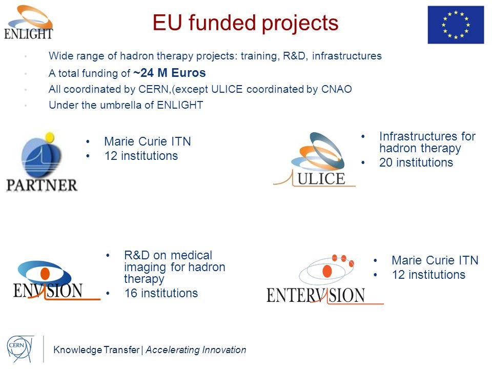 Knowledge Transfer | Accelerating Innovation EU funded projects Wide range of hadron therapy projects: training, R&D, infrastructures A total funding