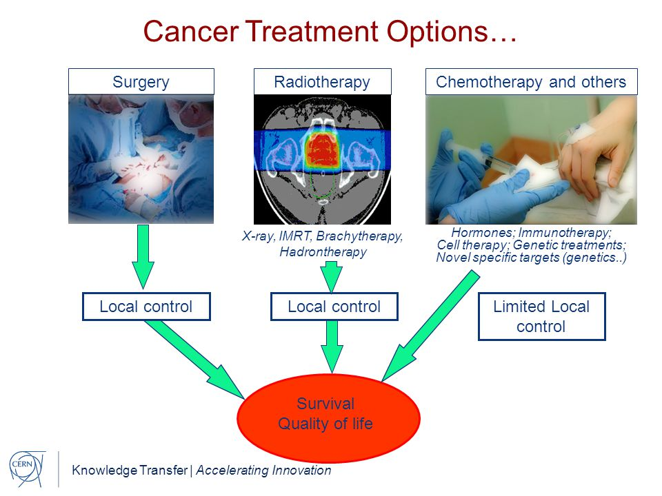Knowledge Transfer | Accelerating Innovation Cancer Treatment Options… SurgeryRadiotherapy X-ray, IMRT, Brachytherapy, Hadrontherapy Survival Quality of life Chemotherapy and others Hormones; Immunotherapy; Cell therapy; Genetic treatments; Novel specific targets (genetics..) Local controlLimited Local control Local control